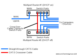 archon u0027s site connecting multiple routers