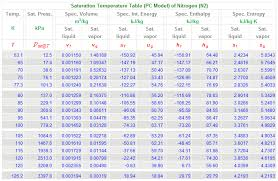 Si Units Table Temperature Saturation Table N2 Si Units Pc Model