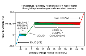 specific heat and phase change read physics ck 12 foundation