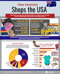 what are australians buying from the usa myus com