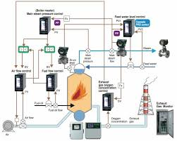 boiler control solution instruments and solution for automatic