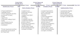 internal audit of project risk management practices