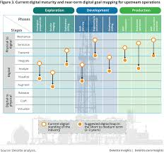 the digital transformation in upstream oil and gas deloitte insights