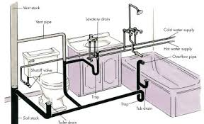 Plumbing A New House Best Bathroom Plumbing Venting Gallery Home Design Ideas