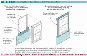 Exterior Door Install Best Practices Details For Exterior Doors