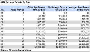 How Much Do I Need For A Comfortable Retirement How Much Should People Have Saved In Their 401ks At Different Ages
