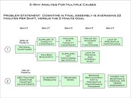 Problem Solving Template Excel 5 Why Analysis And Supporting Template Dmaic Tools