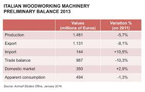 Italian Woodworking Machinery Manufacturers by Italian Woodworking Equipment Makers Top 2 Billion In Sales