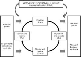 iso 22301 2012 en societal security u2014 business continuity