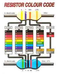 symbols marvellous resistor color code easy and work project