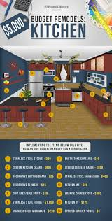 Kitchen Tvs by 9 Best Kitchen Remodel Images On Pinterest Infographics Kitchen