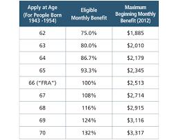 social security benefits table aspiriant insight march 2012 vol xix no 2