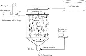 journal of environmental quality surface water quality