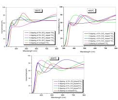 synthesis characterization and properties of zirconium oxide