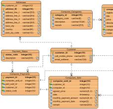 oracle database design with entity relationship diagram