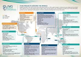 flng projects around the world flng world congress 2017