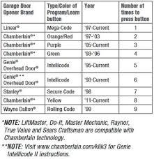 luxury clicker garage door keypad manual 94 for your technical