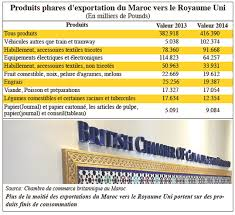 chambre de commerce maroc le business revient dans la course l economiste
