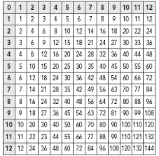 multiplication table help sheet jduex1