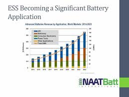 the mystery of the missing battery market naatbatt