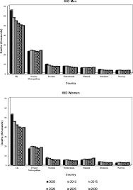 the decline in ischaemic heart disease mortality in seven european