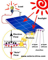 use solar why use solar panels