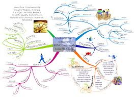 Concept Mapping Software How To Mind Map Imindmap Mind Mapping