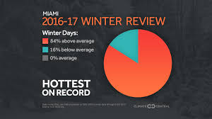 here s your 2016 17 winter in review climate central
