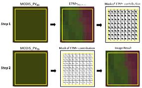 remote sensing free full text a multi resolution multi
