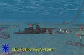 underwater acoustic positioning system wikipedia