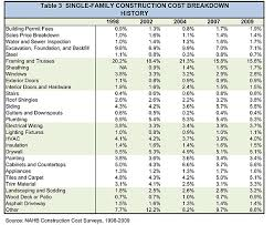 estimate house price table 3 single family construction cost breakdown history