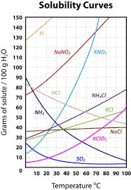 solubility ck 12 foundation