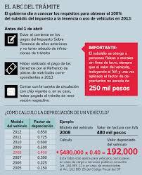 pago de tenencia 2014 df el universal df una simple multiplicación dirá si se paga o no