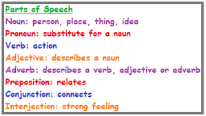 parts of speech lesson for kids study com