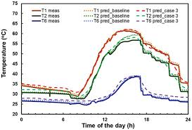 sustainability free full text simulation study on the effect