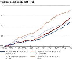 Immobilienpreise Immobilienmarkt Entspannt Sich Wirtschaft St Galler Tagblatt