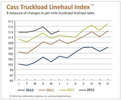 truckload fuel surcharge table perspectives on life and business truckload carrier performance