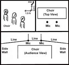 church sound effective microphone strategies for choirs prosoundweb