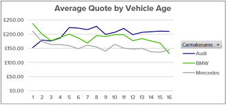 average maintenance cost for mercedes insight bmw vs audi vs mercedes which costs most to maintain