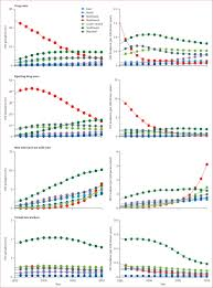 hiv prevalence in china integration of surveillance data and a