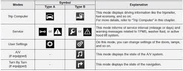 hyundai santa fe service intervals hyundai santa fe lcd modes lcd display features of your