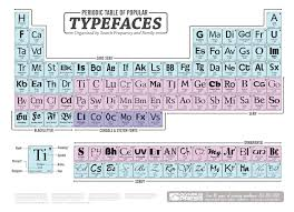 periodic table large size periodic table of popular typefaces