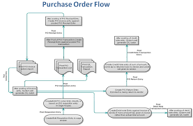 purchase order transaction flow in sage 300 erp sage 300 erp