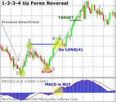 chart pattern trading system 137 best forex images on pinterest trading strategies candelabra