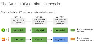 Google 360  DoubleClick Campaign Manager Part 1  InfoTrust
