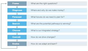 Strategic Group Map Mastering The Building Blocks Of Strategy Mckinsey U0026 Company