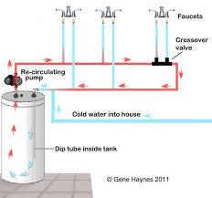 laing under sink recirculating pump water heater recirculation system