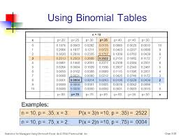 Binomial Tables Chapter 5 Some Important Discrete Probability Distributions Ppt