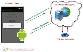 android httpurlconnection android upload send file to web server website