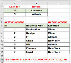 Exles Of Dashboards In Excel by 28 Sle Of Vlookup Excel Formula Vlookup With Critiera
